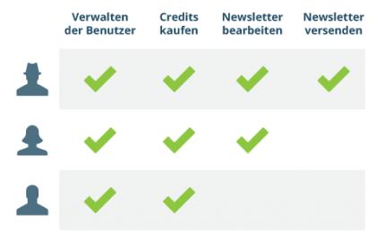 Newsletter erstellen - Benutzerverwaltung