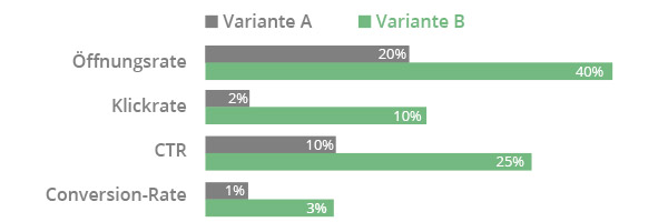 E-Mail Marketing - A/B Test