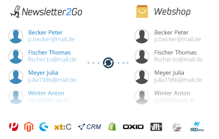 Empfänger-Syncronization E-Mail Marketing Software