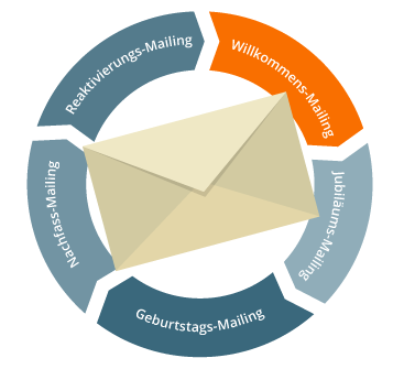 Email Marketing Automation Willkommensmailing