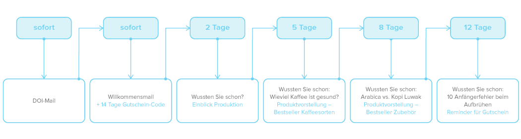 Beispiel Marketing Automation - Newsletter2Go