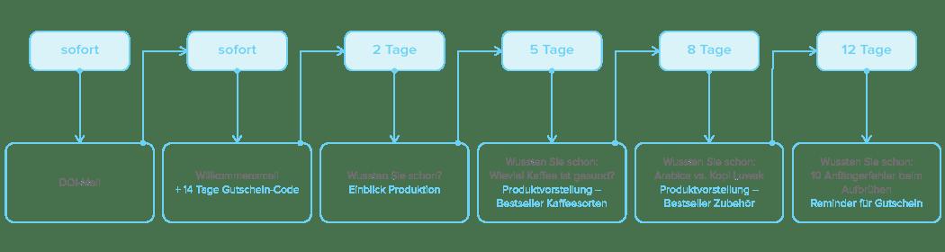 Beispiel Marketing Automation - Newsletter2Go