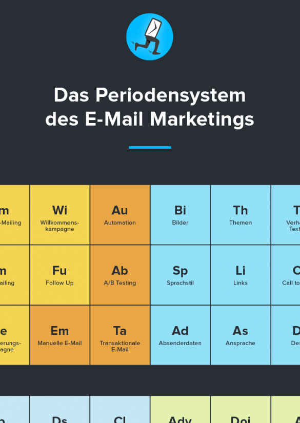 E-Mail Marketing Periodensystem - Newsletter2Go