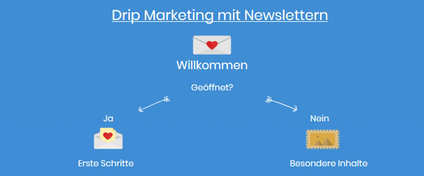 Drip Marketing - Newsletter2Go