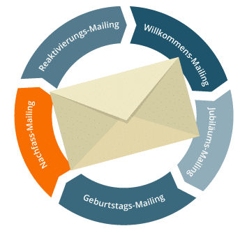 Email Marketing Automation Nachfassmailing